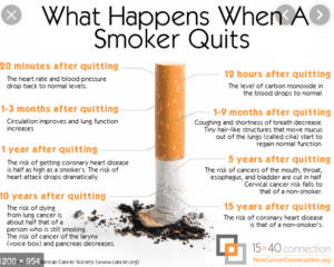 the statistics of healing after you quit smoking
